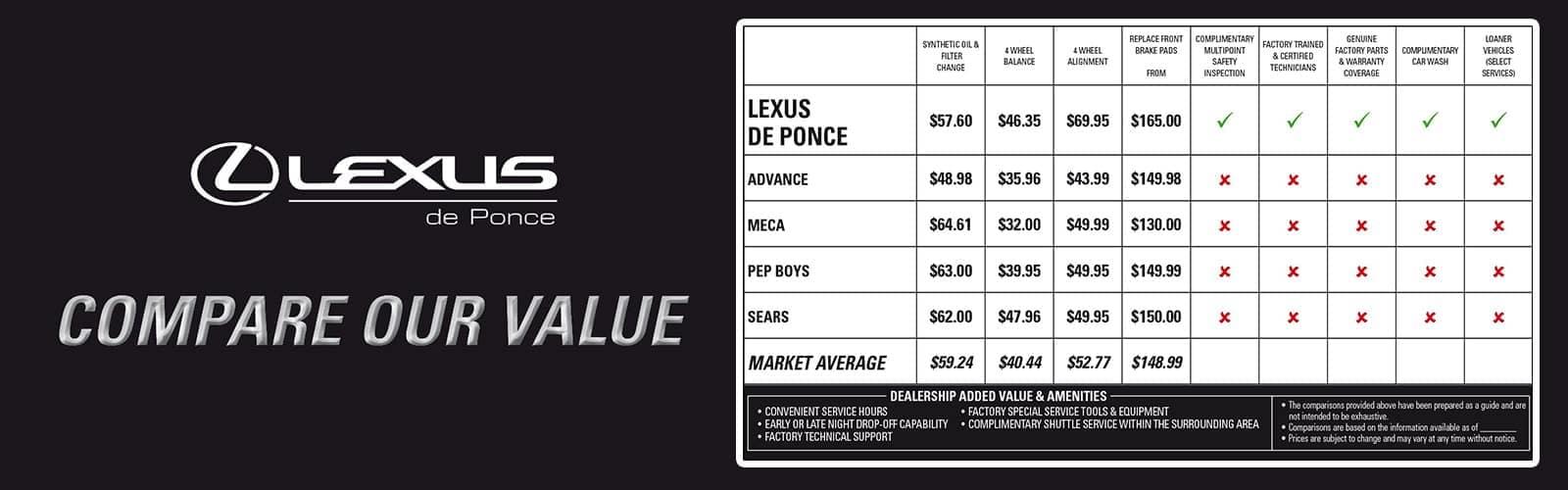 Compare Our Value