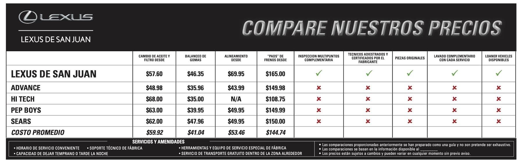 Compare neustros precios