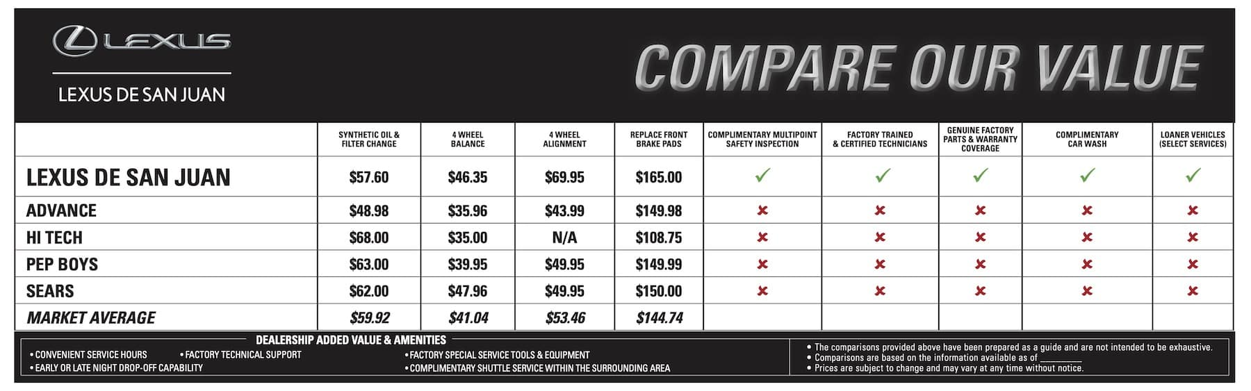 Compare our value