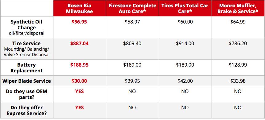 Rosen Kia Milwaukee dare to compare service pricing table