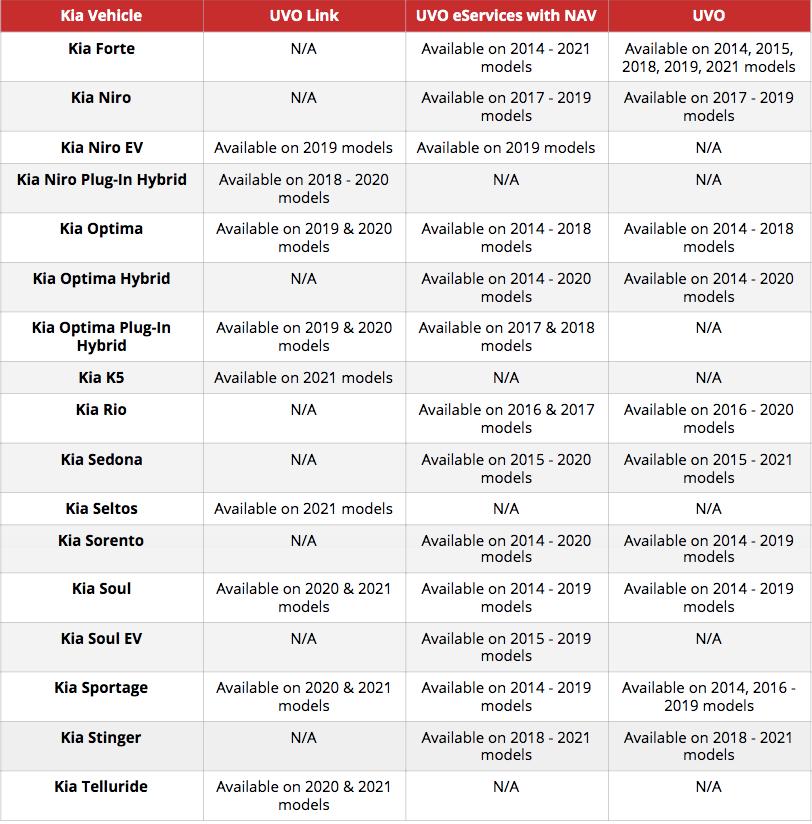 Kia UVO availability table
