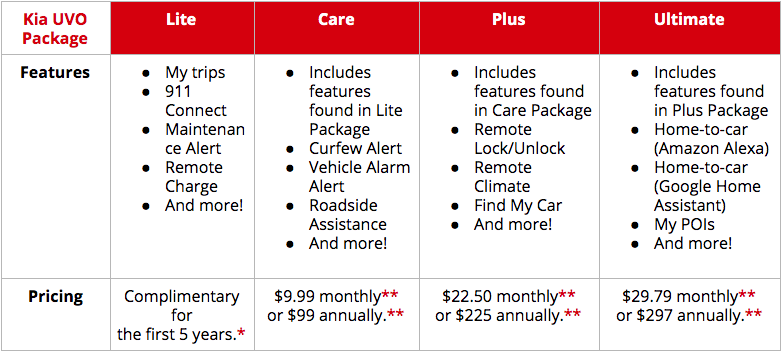 Kia UVO Packages table
