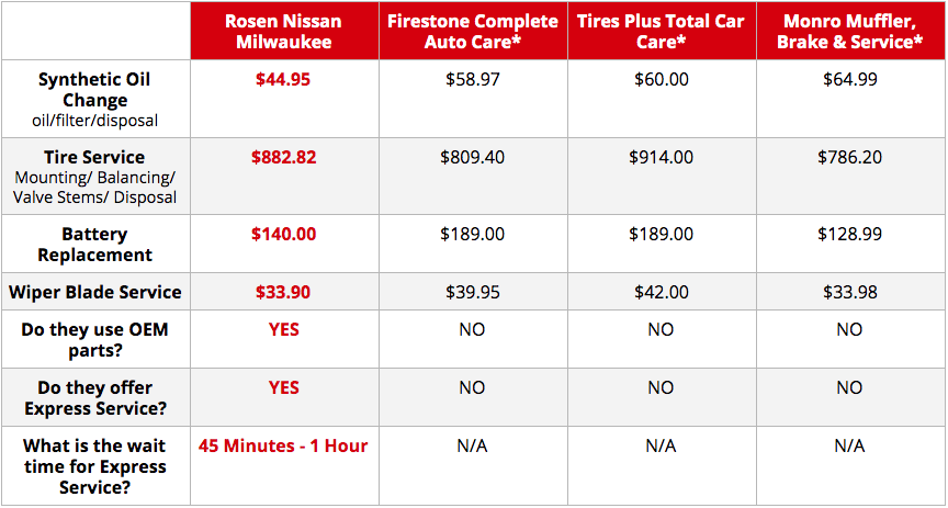 Rosen Nissan Milwaukee service comparison table